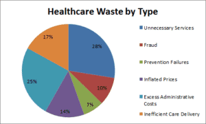 Sources of Healthcare Waste